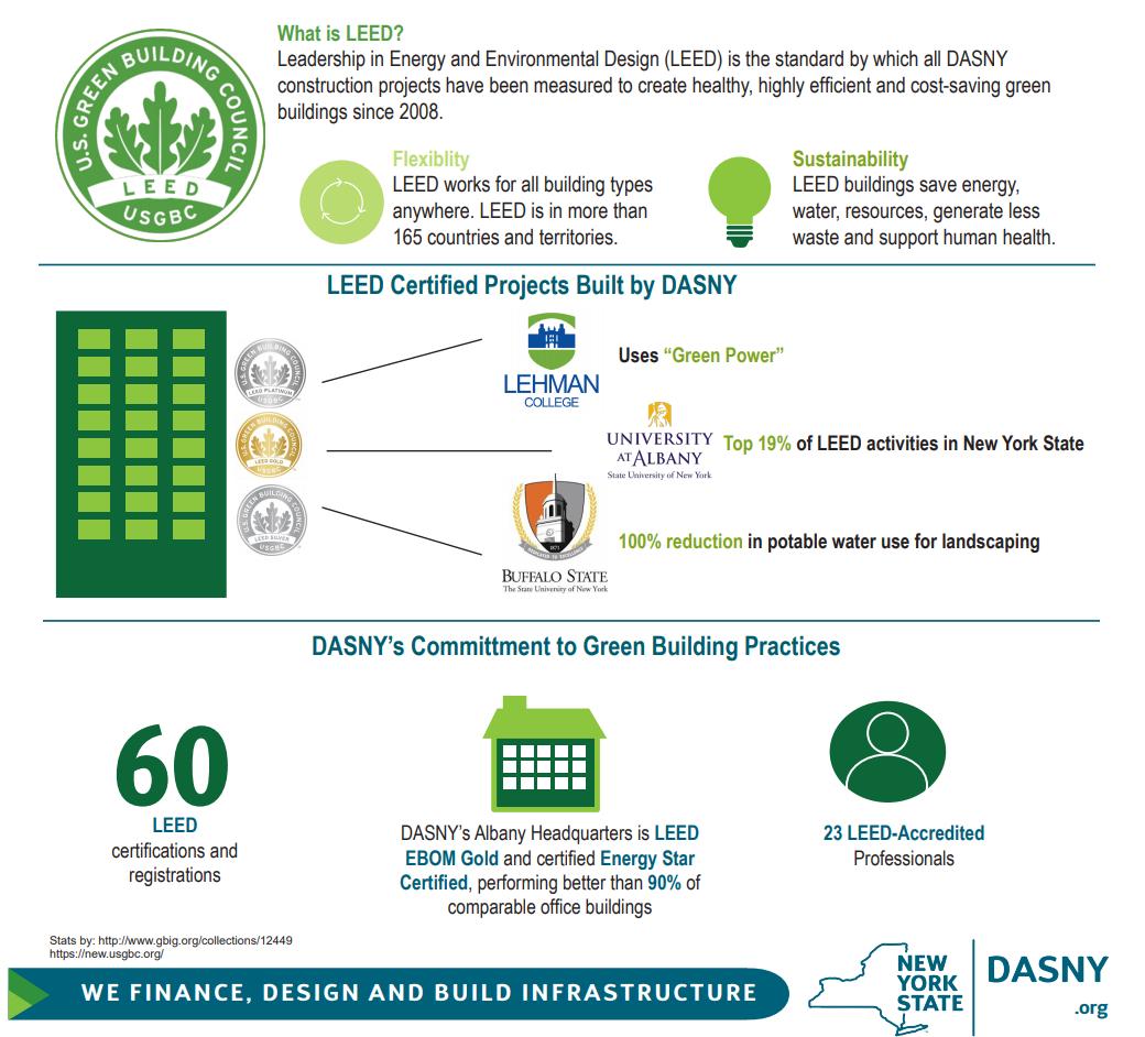 Sustainability Dasny